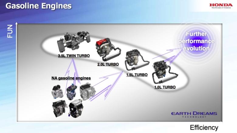 Honda-turbo-lineup-02