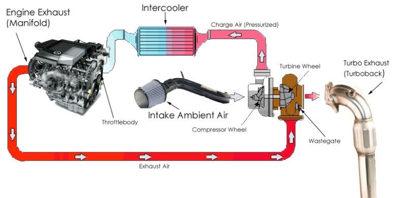 turbodiag2
